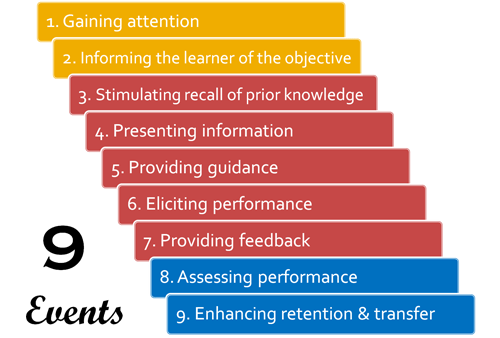 Nine Events of Instruction by Robert Gagne